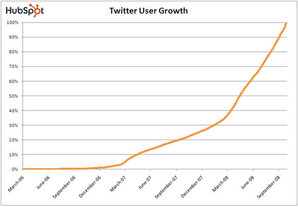 twitterusergrowth