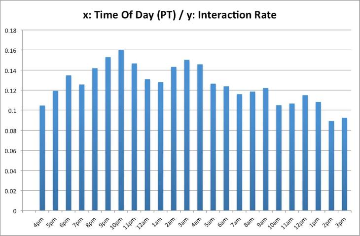 Optimum time of day for Facebook post interactions